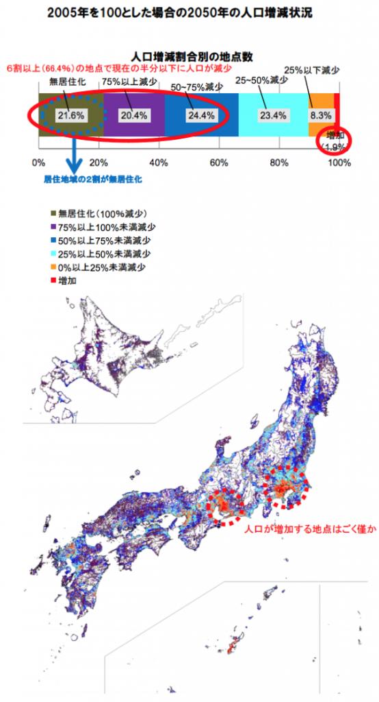 日本の人口減少の予想
